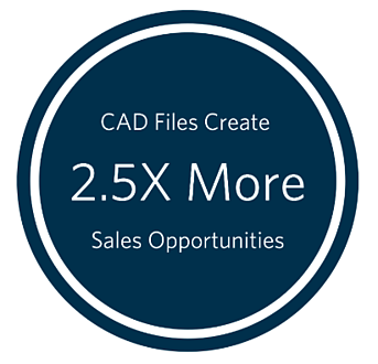 CAD files create 2.5x more sales opportunities