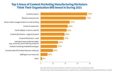 10 Content Marketing Ideas For Manufacturers (With Examples!)