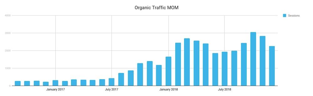 ESI Organic Traffic