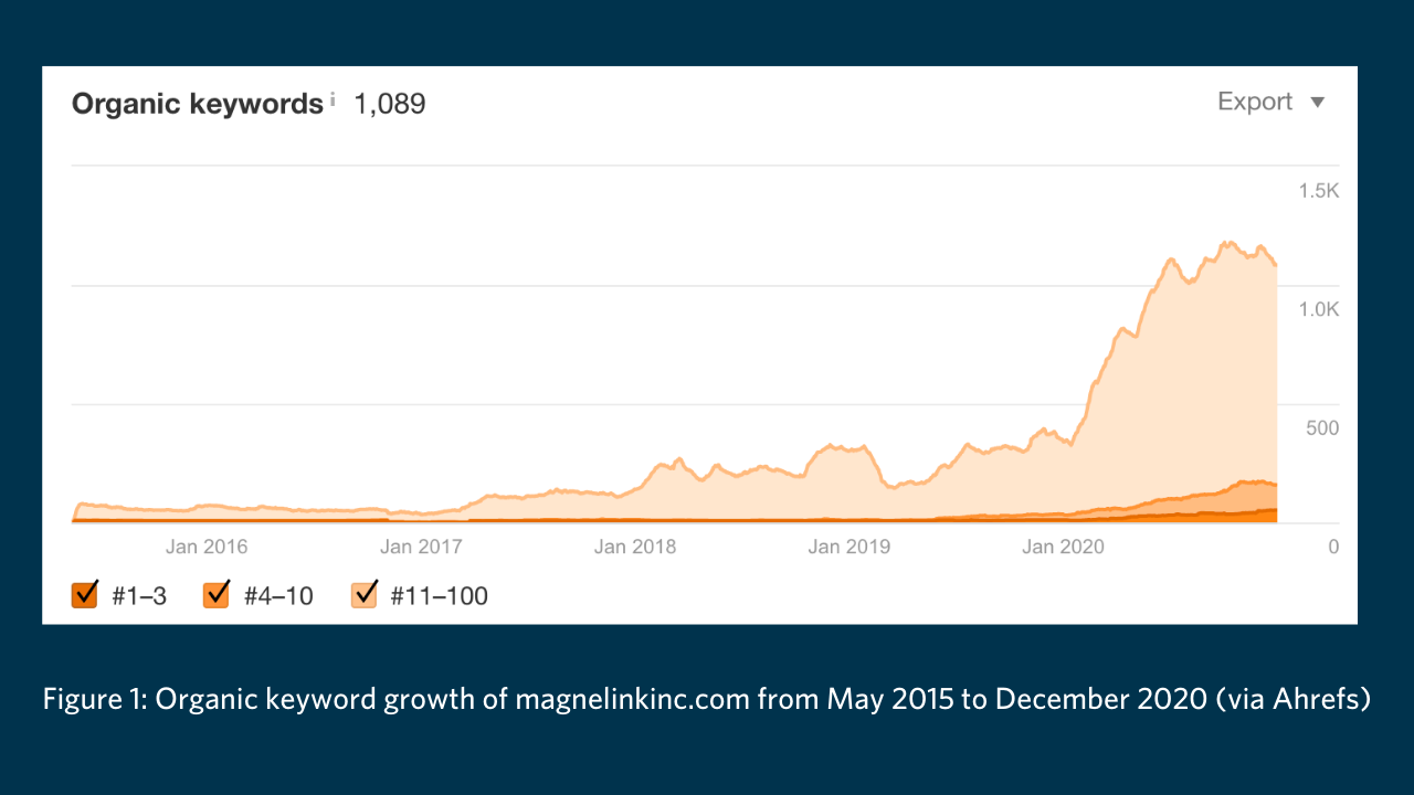 Magnelink organic growth SEO for manufacturers