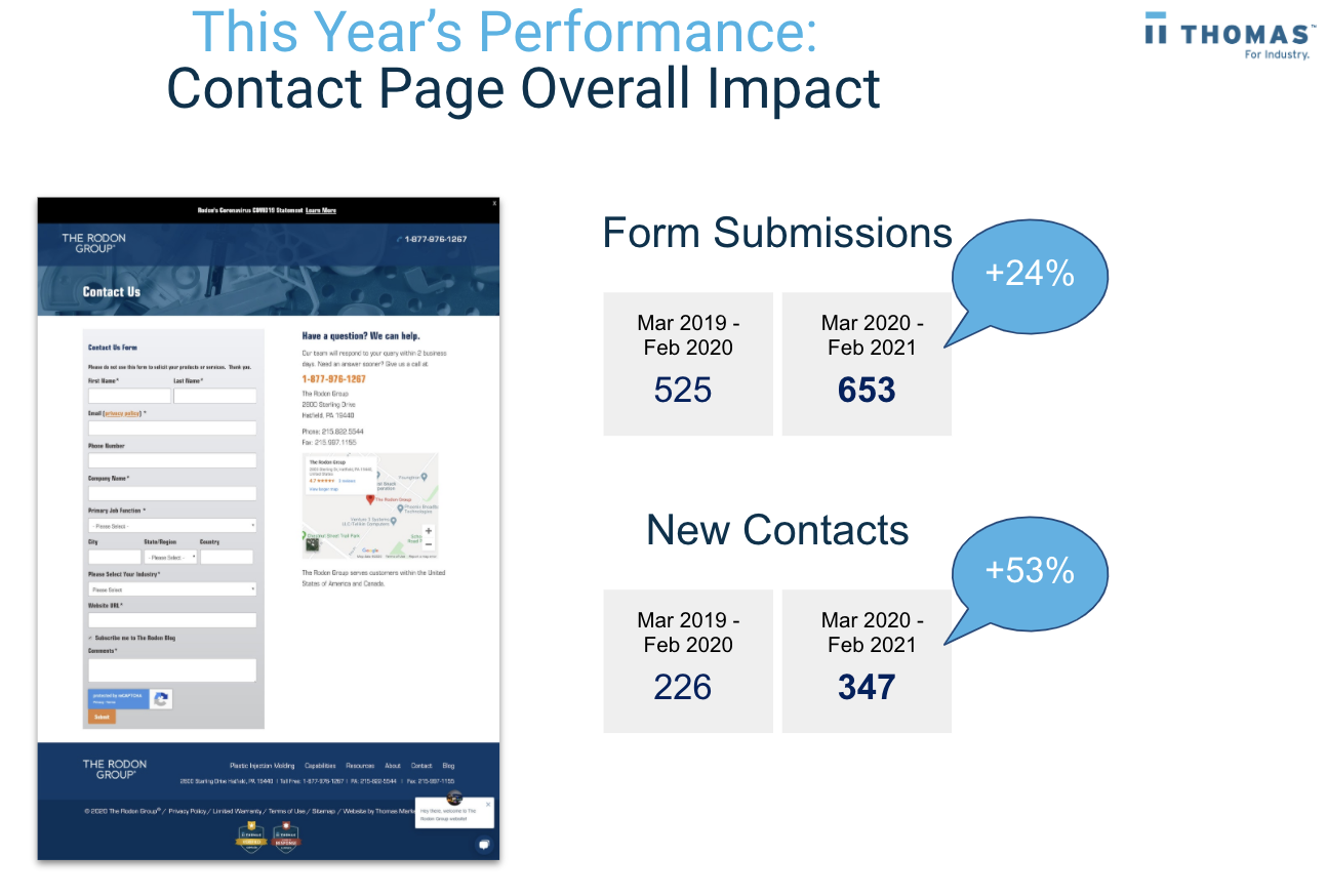 The Rodon Group - Inbound Marketing For Manufacturers Case Study