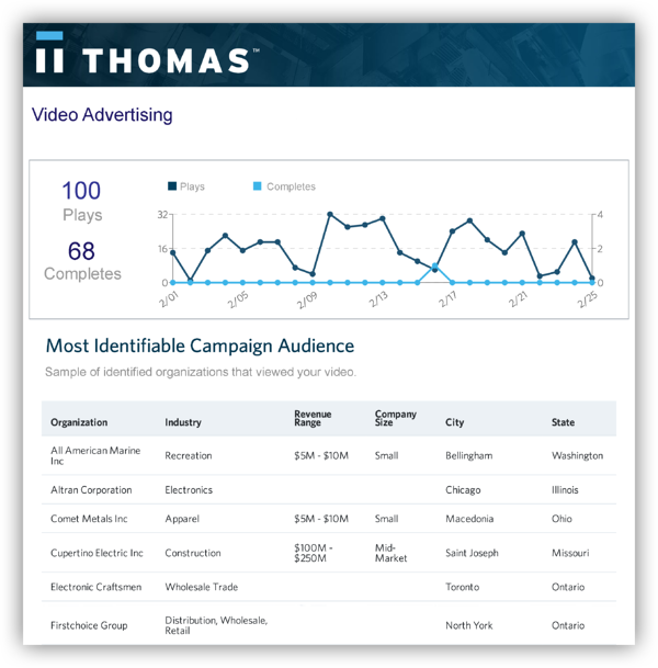 Video advertising report