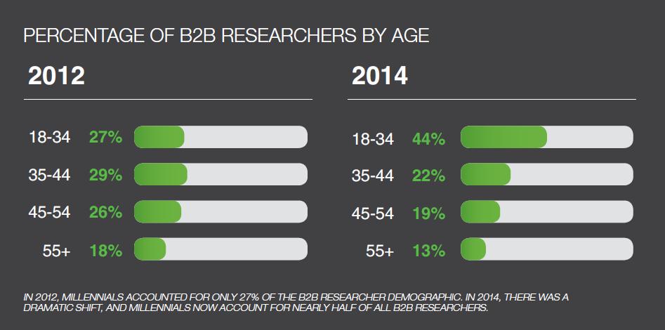 millennial-b2b-age.png