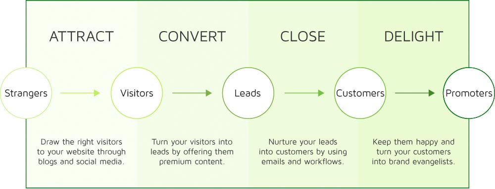 lead generation process chart