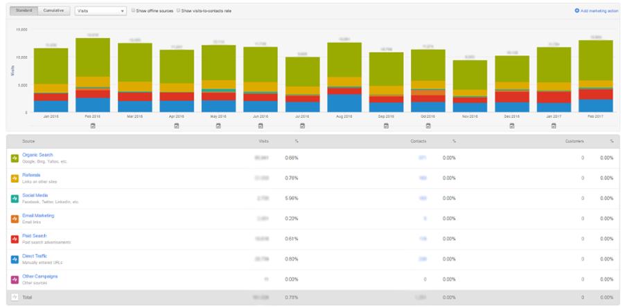 Choosing A Marketing Automation Platform: 3 Key Differences Between HubSpot & Pardot