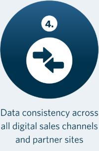 Data consistency across sales channels